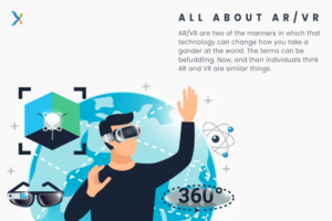 What is Ar/Vr